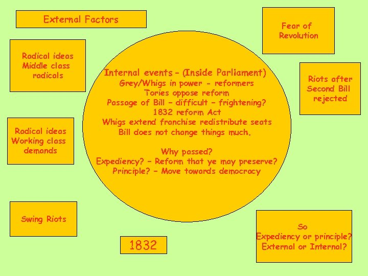 External Factors Radical ideas Middle class radicals Radical ideas Working class demands Fear of