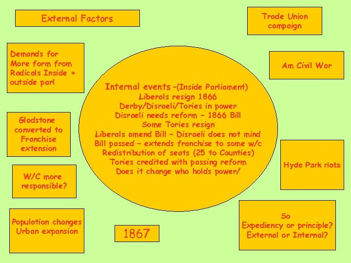 Trade Union campaign External Factors Demands for More form from Radicals Inside + outside