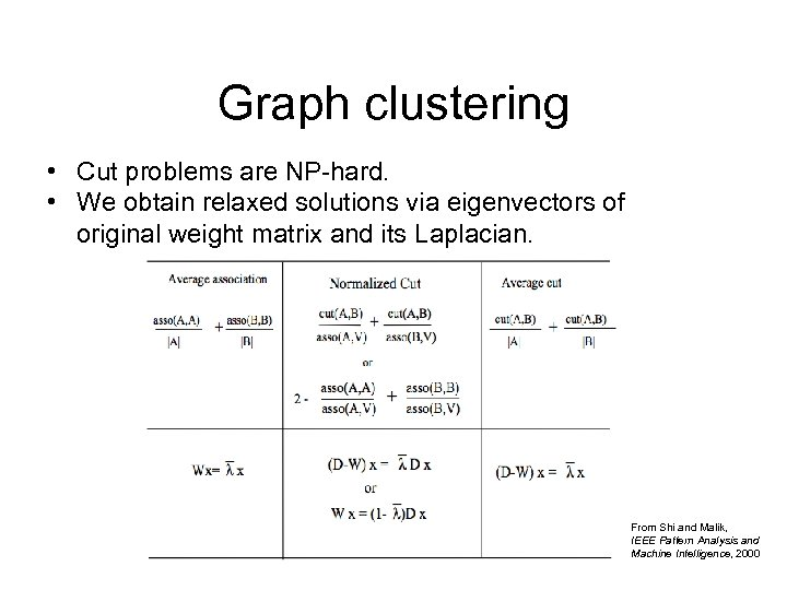 Graph clustering • Cut problems are NP-hard. • We obtain relaxed solutions via eigenvectors