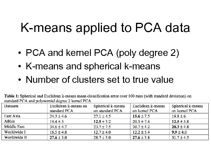 K-means applied to PCA data • PCA and kernel PCA (poly degree 2) •