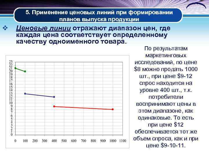 5. Применение ценовых линий при формировании планов выпуска продукции v Ценовые линии отражают диапазон