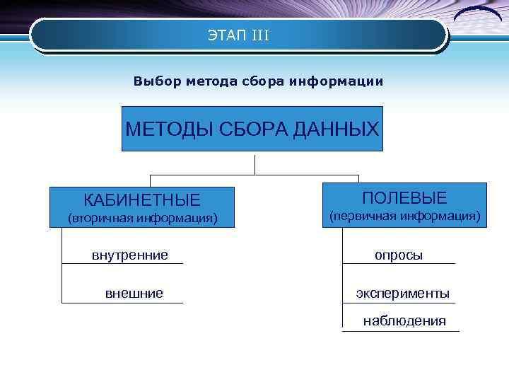 ЭТАП III Выбор метода сбора информации МЕТОДЫ СБОРА ДАННЫХ КАБИНЕТНЫЕ (вторичная информация) ПОЛЕВЫЕ (первичная