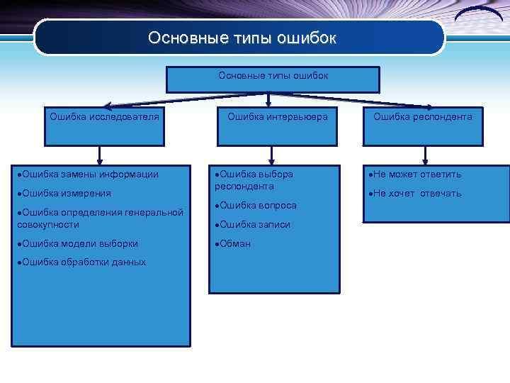 Основные типы ошибок Ошибка исследователя ·Ошибка замены информации ·Ошибка измерения ·Ошибка определения генеральной совокупности