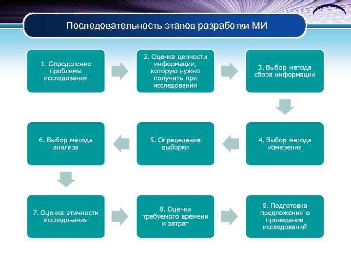 Последовательность этапов разработки МИ