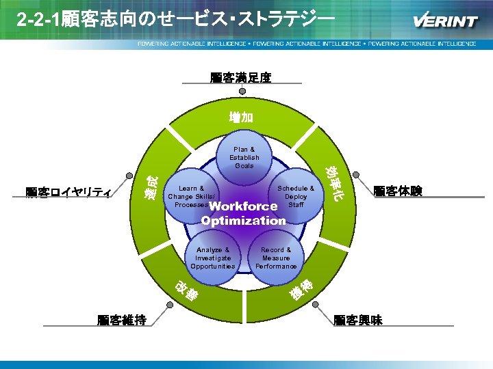 2 -2 -1顧客志向のせービス・ストラテジー 顧客満足度 増加 達成 Learn & Change Skills/ Processes Workforce Optimization Analyze