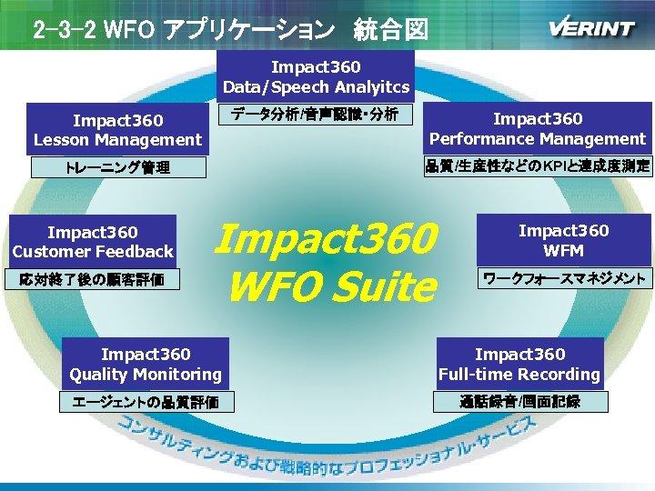 2 -3 -2 WFO アプリケーション 統合図 Impact 360 Data/Speech Analyitcs データ分析/音声認識・分析 Impact 360 Lesson Management