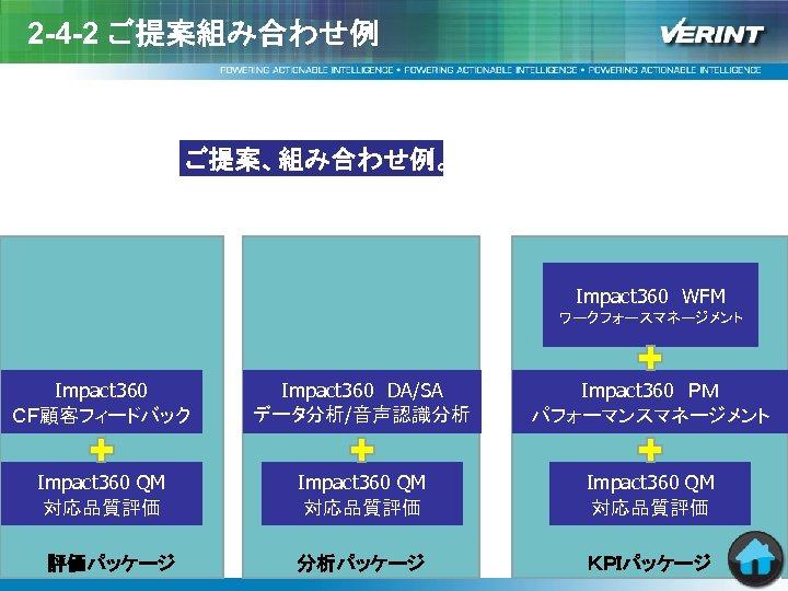 2 -4 -2 ご提案組み合わせ例 ご提案、組み合わせ例。 Impact 360 WFM ワークフォースマネージメント Impact 360 CF顧客フィードバック Impact 360 DA/SA データ分析/音声認識分析