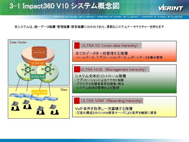 3 -1 Impact 360 V 10 システム概念図 本システムは、統一データ階層・管理階層・録音階層に分かれており、柔軟なシステムアーキテクチャーを持ちます Data Center ULTRA DC (union data