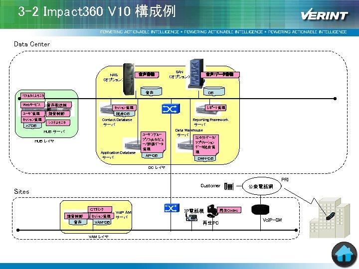 3 -2 Impact 360 V 10 構成例 Data Center NAS (オプション) ユーザ管理 セッション管理 ハブDB