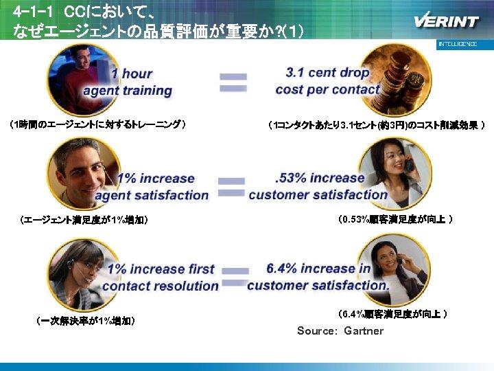 4 -1 -1 CCにおいて、 なぜエージェントの品質評価が重要か? (1) (1時間のエージェントに対するトレーニング) (エージェント満足度が1%増加) (一次解決率が1%増加) (1コンタクトあたり3. 1セント(約3円)のコスト削減効果 ) (0. 53%顧客満足度が向上