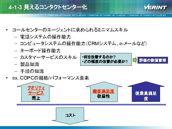 4 -1 -3 見えるコンタクトセンター化 • コールセンターのエージェントに求められるミニマムスキル – 電話システムの操作能力 – コンピュータシステムの操作能力(CRMシステム、e-メールなど) – キーボード操作能力 – カスタマーサービスのスキル