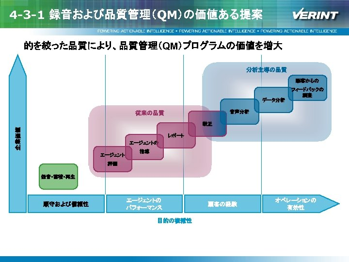 4 -3 -1 録音および品質管理(QM)の価値ある提案 的を絞った品質により、品質管理(QM)プログラムの価値を増大 分析主導の品質 顧客からの データ分析 フィードバックの 調査 音声分析 従来の品質 企業価値 較正