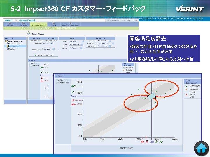 5 -2 Impact 360 CF カスタマー・フィードバック 顧客満足度調査: • 顧客の評価と社内評価の 2つの評点を 用い、応対の品質を評価 • より顧客満足の得られる応対へ改善
