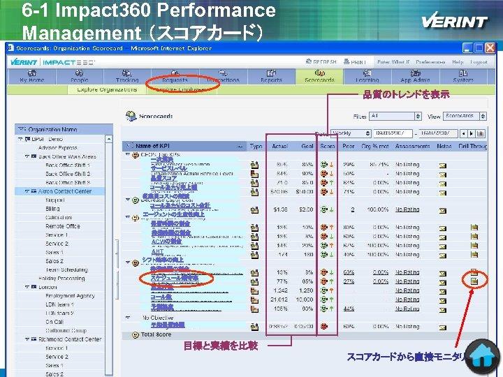 6 -1 Impact 360 Performance Management (スコアカード) 品質のトレンドを表示 一次解決 サービスレベル 品質スコア コールあたり売上額 従業員コストの削減 コールあたりのコスト合計
