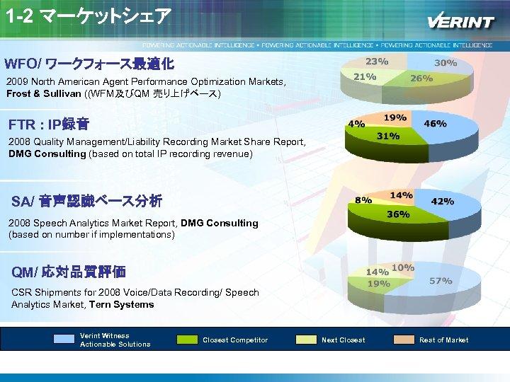 1 -2 マーケットシェア WFO/ ワークフォース最適化 2009 North American Agent Performance Optimization Markets, Frost &