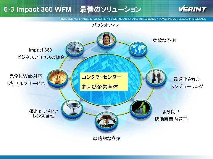 6 -3 Impact 360 WFM – 最善のソリューション バックオフィス 柔軟な予測 Impact 360 ビジネスプロセスの統合 完全にWeb対応 したセルフサービス
