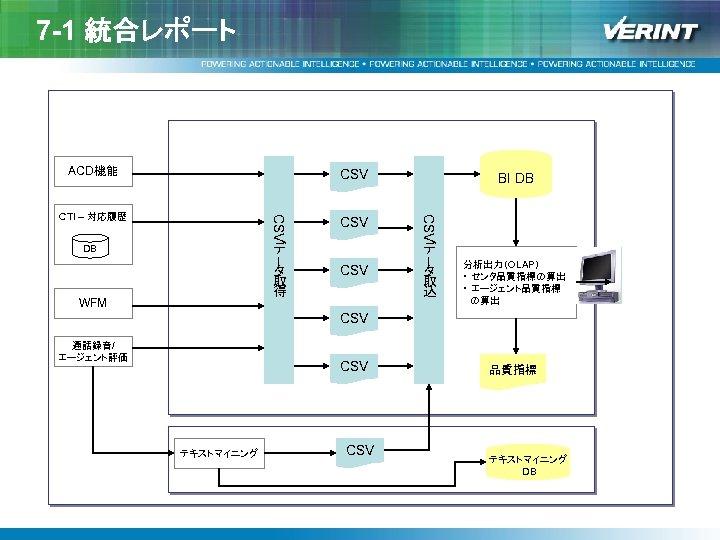 7 -1 統合レポート ACD機能 CSV デ DB タ 取 得 WFM CSV ー CTI