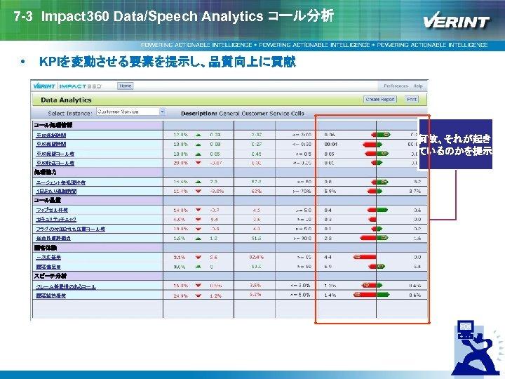 7 -3 Impact 360 Data/Speech Analytics コール分析 • KPIを変動させる要素を提示し、品質向上に貢献 コール処理情報 平均通話時間 平均保留コール数 平均転送コール数 処理能力