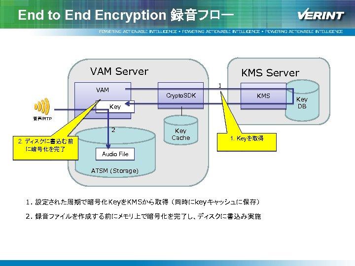 End to End Encryption 録音フロー VAM Server KMS Server 1 VAM Crypto. SDK KMS