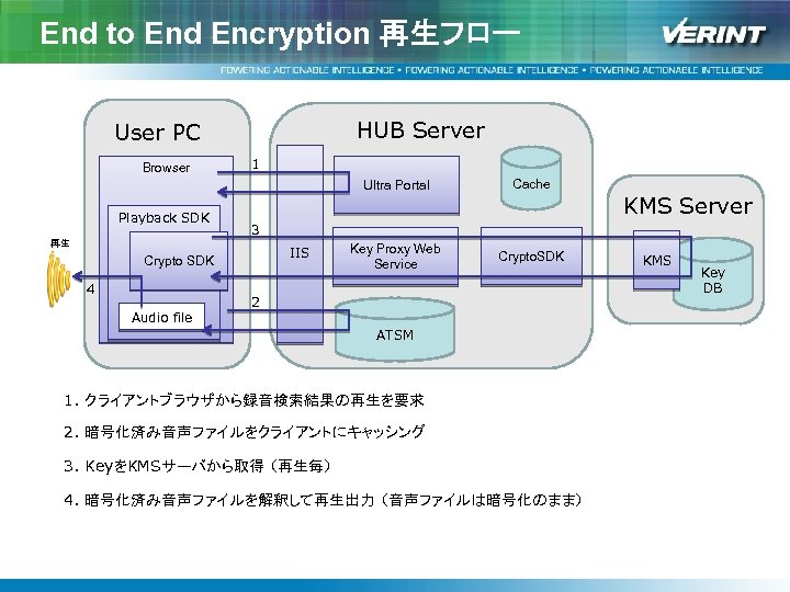 End to End Encryption 再生フロー HUB Server User PC Browser 1 Ultra Portal Playback