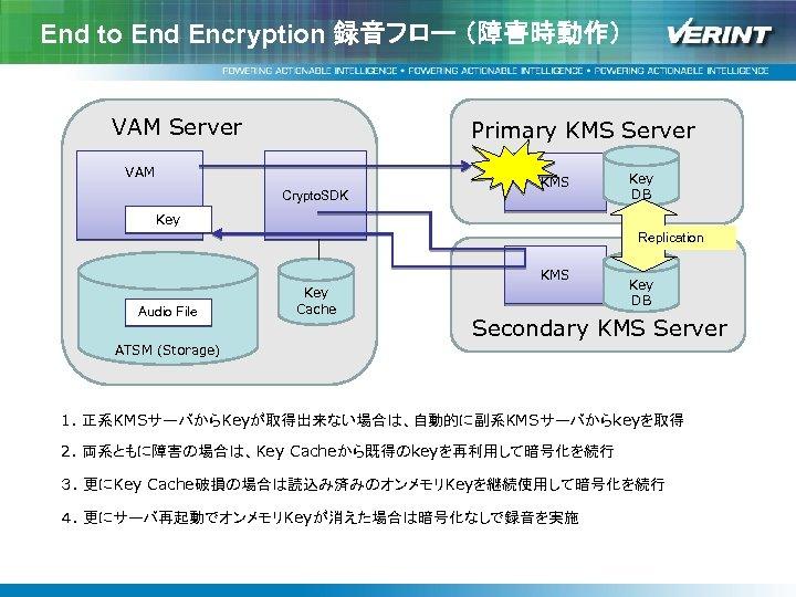 End to End Encryption 録音フロー (障害時動作) VAM Server Primary KMS Server VAM Crypto. SDK