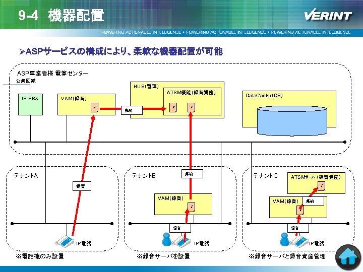 9 -4 機器配置 ØASPサービスの構成により、柔軟な機器配置が可能 ASP事業者様 電算センター 公衆回線 HUB(管理) ATSM機能(録音資産) IP-PBX VAM(録音) ♪ テナントA ♪ 集約