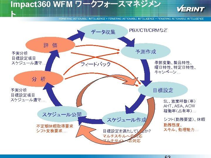 Impact 360 WFM ワークフォースマネジメン ト データ収集 PBX/CTI/CRMなど 評 価 予実分析 目標設定項目 スケジュール遵守… 予測作成 フィードバック 季節変動、製品特性、