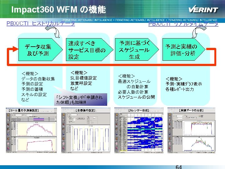 Impact 360 WFM の機能 PBX/CTI ヒストリカルデータ データ収集 及び予測 PBX/CTI リアルタイムデータ 達成すべき サービス目標の 設定 <機能> SL目標値設定 データの自動収集