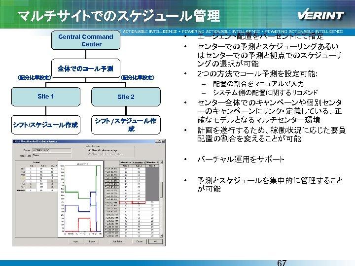 マルチサイトでのスケジュール管理 • • Central Command Center 全体でのコール予測 (配分比率設定) Site 1 Site 2 シフト/スケジュール作成 シフト/スケジュール作
