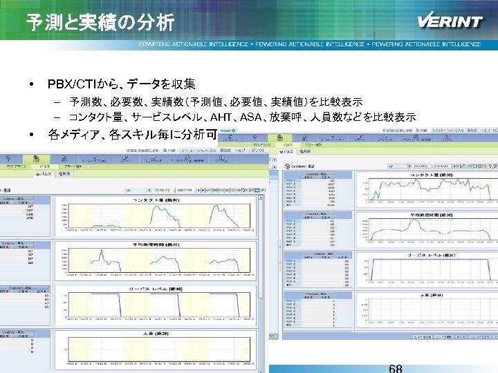 予測と実績の分析 • PBX/CTIから、データを収集 – 予測数、必要数、実績数(予測値、必要値、実績値)を比較表示 – コンタクト量、サービスレベル、AHT、ASA、放棄呼、人員数などを比較表示 • 各メディア、各スキル毎に分析可能