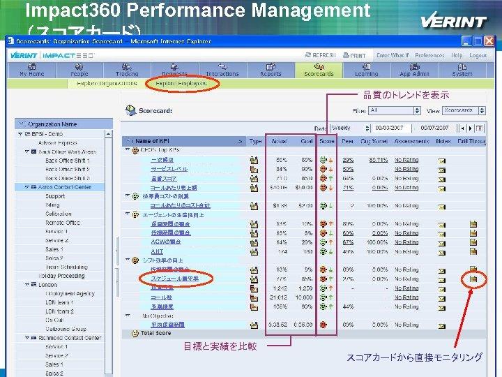 Impact 360 Performance Management (スコアカード) 品質のトレンドを表示 一次解決 サービスレベル 品質スコア コールあたり売上額 従業員コストの削減 コールあたりのコスト合計 エージェントの生産性向上 保留時間の割合