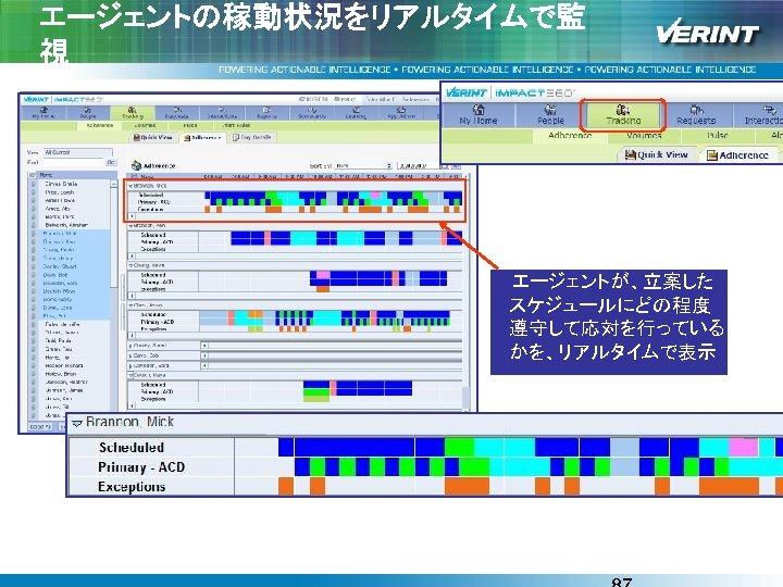 エージェントの稼動状況をリアルタイムで監 視  エージェントが、立案した スケジュールにどの程度 遵守して応対を行っている かを、リアルタイムで表示