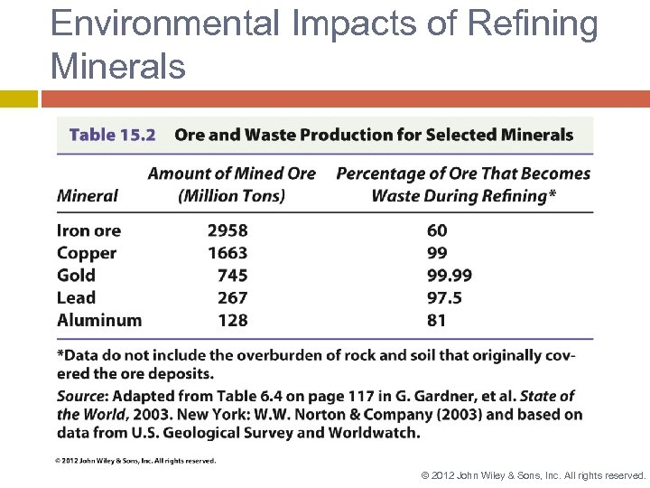 Environmental Impacts of Refining Minerals © 2012 John Wiley & Sons, Inc. All rights