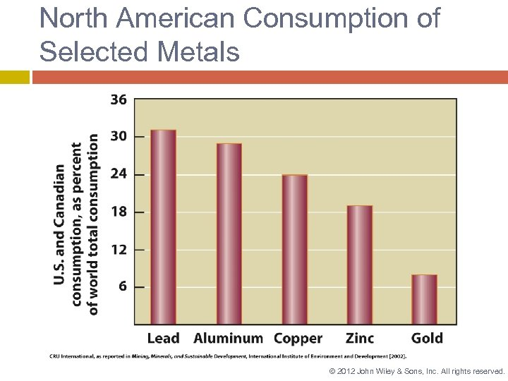 North American Consumption of Selected Metals © 2012 John Wiley & Sons, Inc. All
