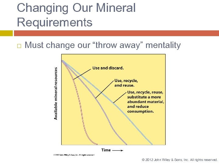 """Changing Our Mineral Requirements Must change our """"throw away"""" mentality © 2012 John Wiley"""
