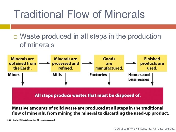 Traditional Flow of Minerals Waste produced in all steps in the production of minerals