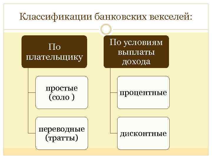 Классификации банковских векселей: По плательщику По условиям выплаты дохода простые (соло ) процентные переводные