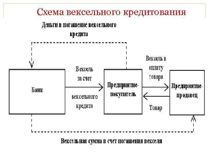 Схема вексельного кредитования