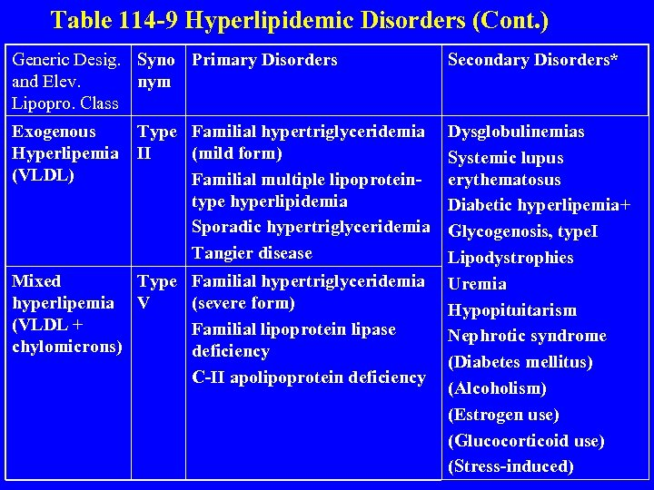 Table 114 -9 Hyperlipidemic Disorders (Cont. ) Generic Desig. Syno Primary Disorders and Elev.