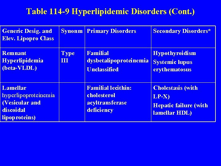 Table 114 -9 Hyperlipidemic Disorders (Cont. ) Generic Desig. and Elev. Lipopro Class Synonm