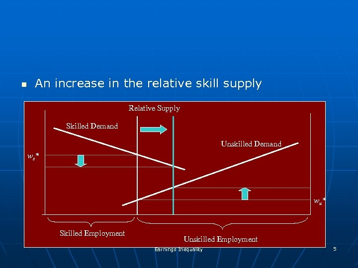 n An increase in the relative skill supply Relative Supply Skilled Demand Unskilled Demand