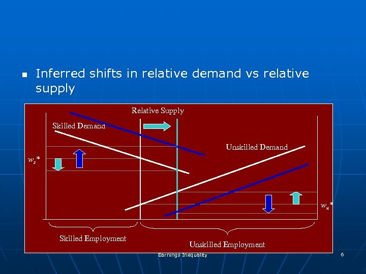 n Inferred shifts in relative demand vs relative supply Relative Supply Skilled Demand Unskilled