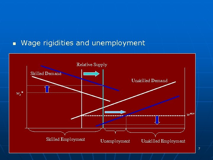 n Wage rigidities and unemployment Relative Supply Skilled Demand Unskilled Demand ws* wmin Skilled