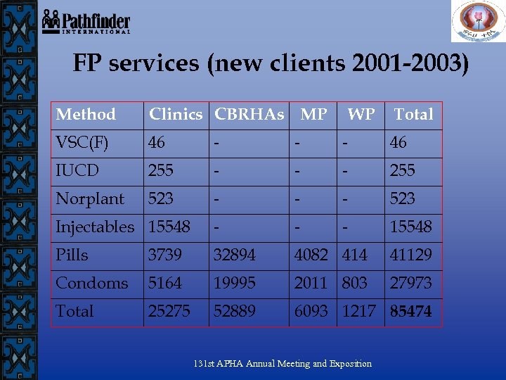 FP services (new clients 2001 -2003) Method Clinics CBRHAs MP WP VSC(F) 46 -