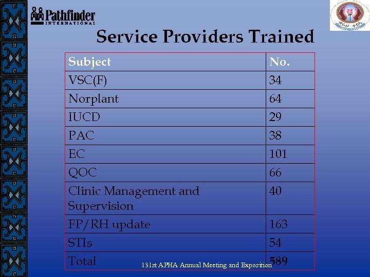 Service Providers Trained Subject VSC(F) Norplant IUCD No. 34 64 29 PAC EC QOC