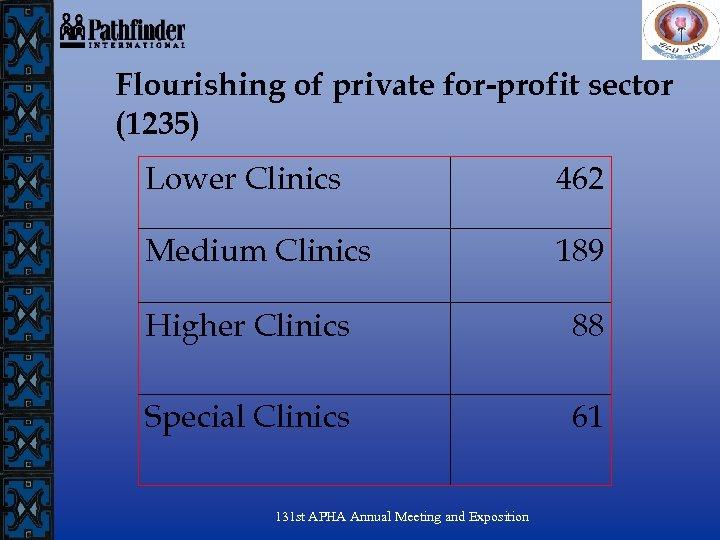 Flourishing of private for-profit sector (1235) Lower Clinics 462 Medium Clinics 189 Higher Clinics