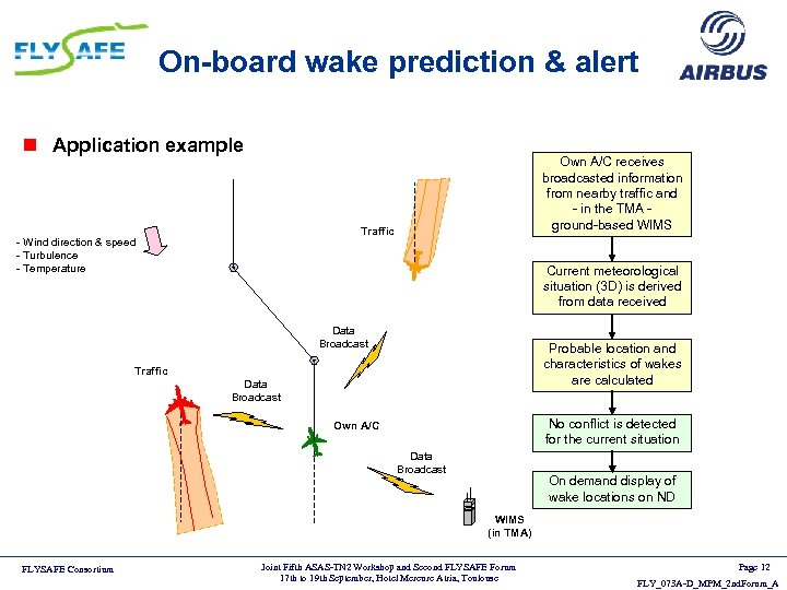 On-board wake prediction & alert n Application example Own A/C receives broadcasted information from