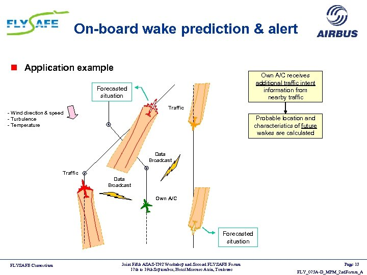 On-board wake prediction & alert n Application example Own A/C receives additional traffic intent