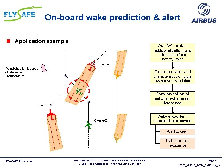 On-board wake prediction & alert n Application example - Wind direction & speed -