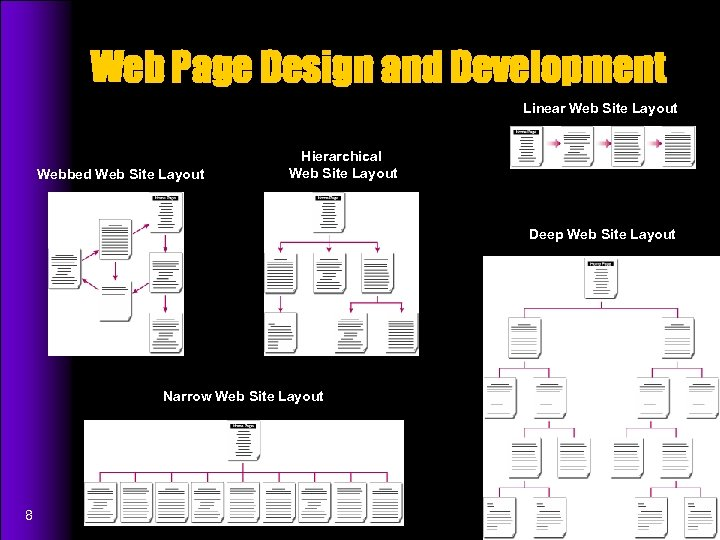 Web Page Design and Development Linear Web Site Layout Webbed Web Site Layout Hierarchical